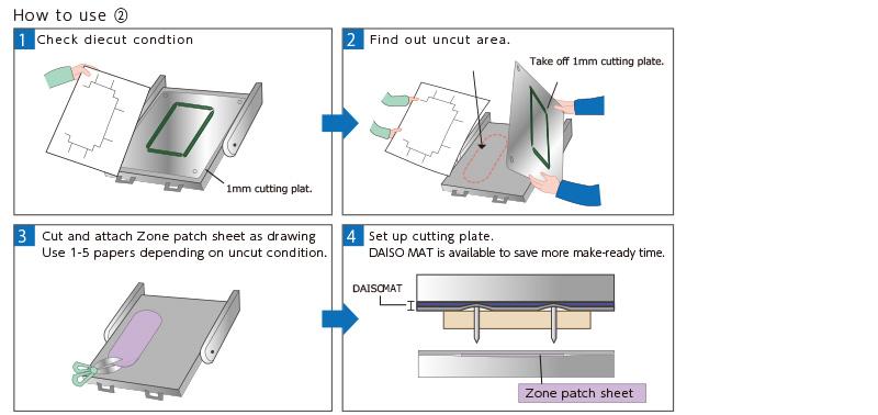 Zone patch sheet